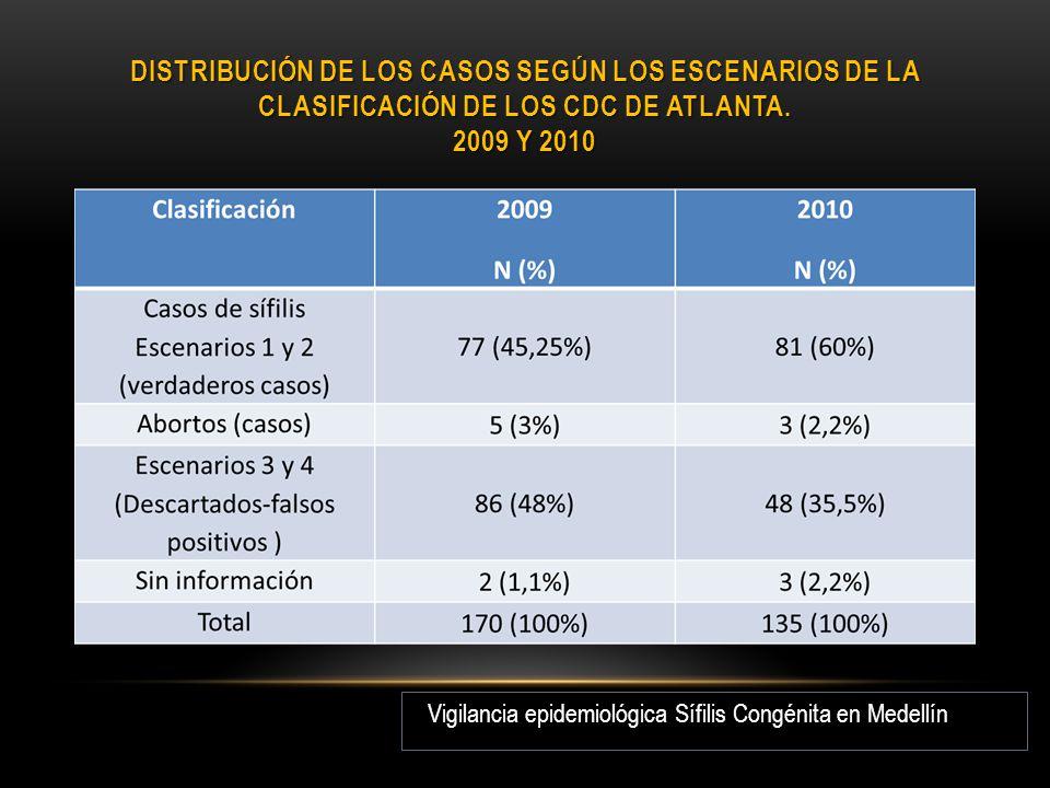 Distribución de los casos según los escenarios de la clasificación de los CDC de Atlanta. 2009 y 2010