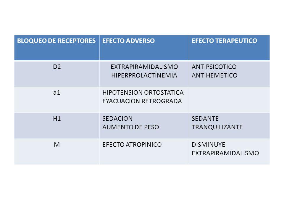 BLOQUEO DE RECEPTORES EFECTO ADVERSO. EFECTO TERAPEUTICO. D2. EXTRAPIRAMIDALISMO. HIPERPROLACTINEMIA.