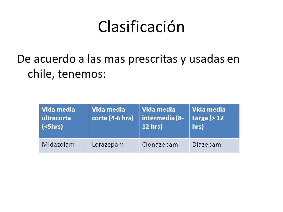 Clasificación De acuerdo a las mas prescritas y usadas en chile, tenemos: Vida media ultracorta (<5hrs)