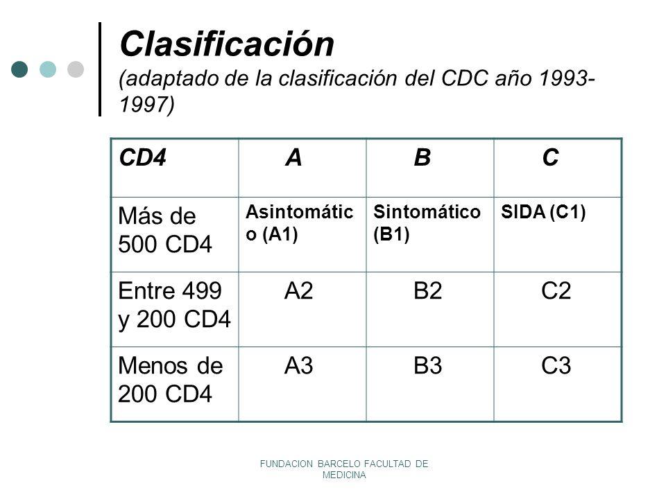 Clasificación (adaptado de la clasificación del CDC año 1993-1997)