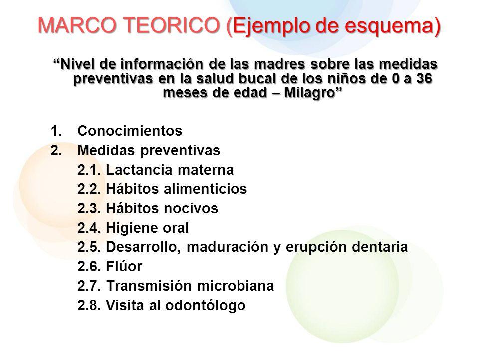 MARCO TEORICO (Ejemplo de esquema)