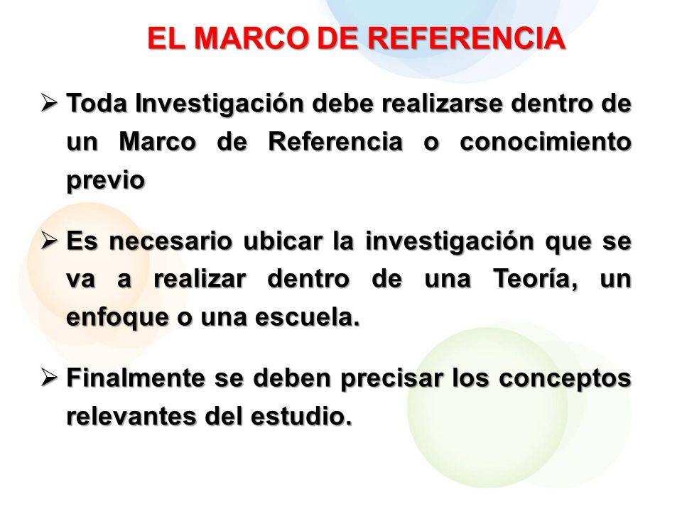 EL MARCO DE REFERENCIA Toda Investigación debe realizarse dentro de un Marco de Referencia o conocimiento previo.