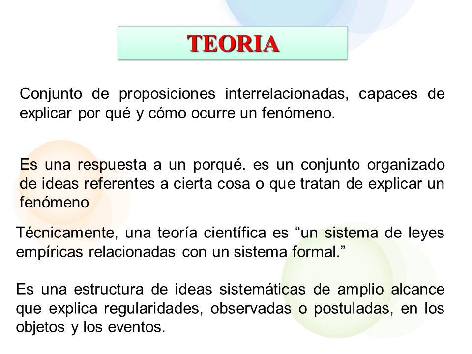 TEORIA Conjunto de proposiciones interrelacionadas, capaces de explicar por qué y cómo ocurre un fenómeno.