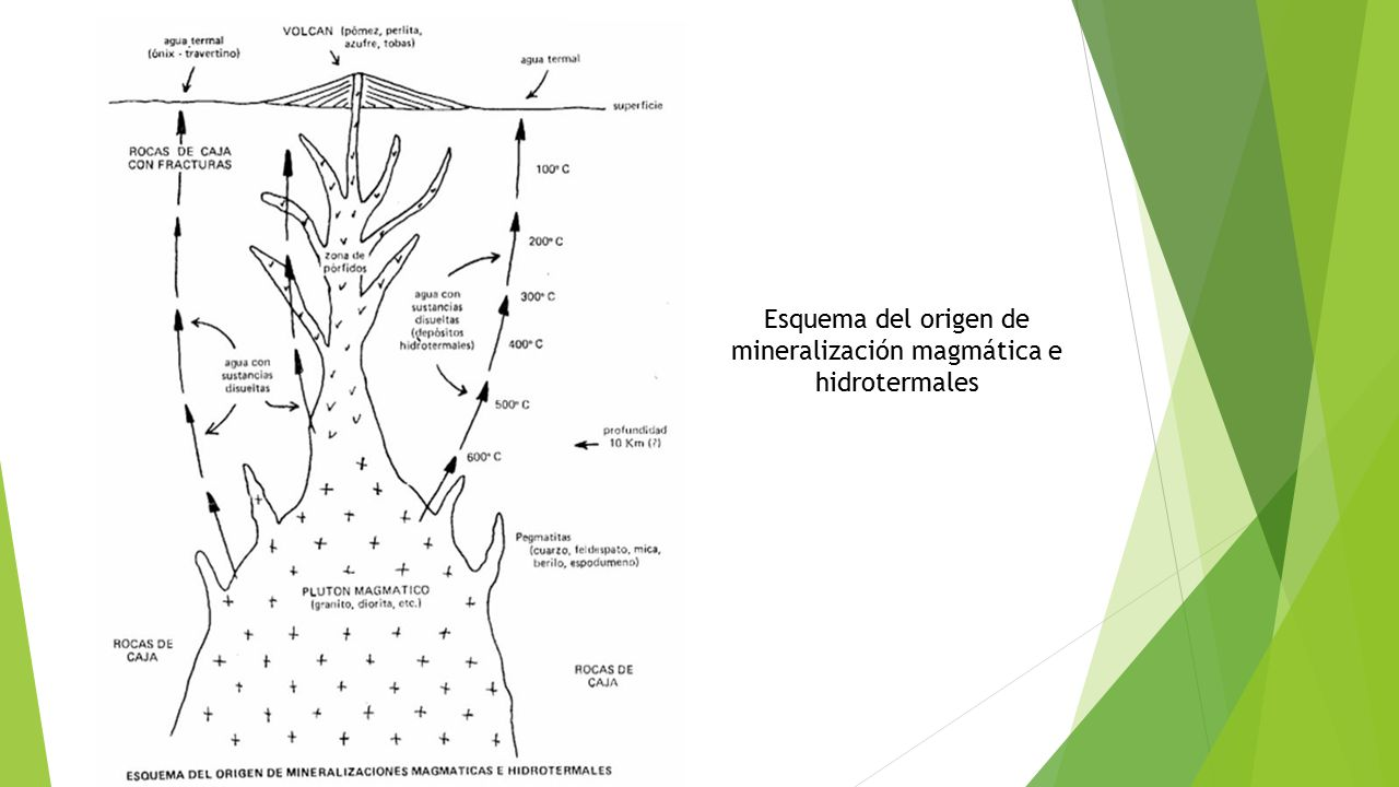 Esquema del origen de mineralización magmática e hidrotermales