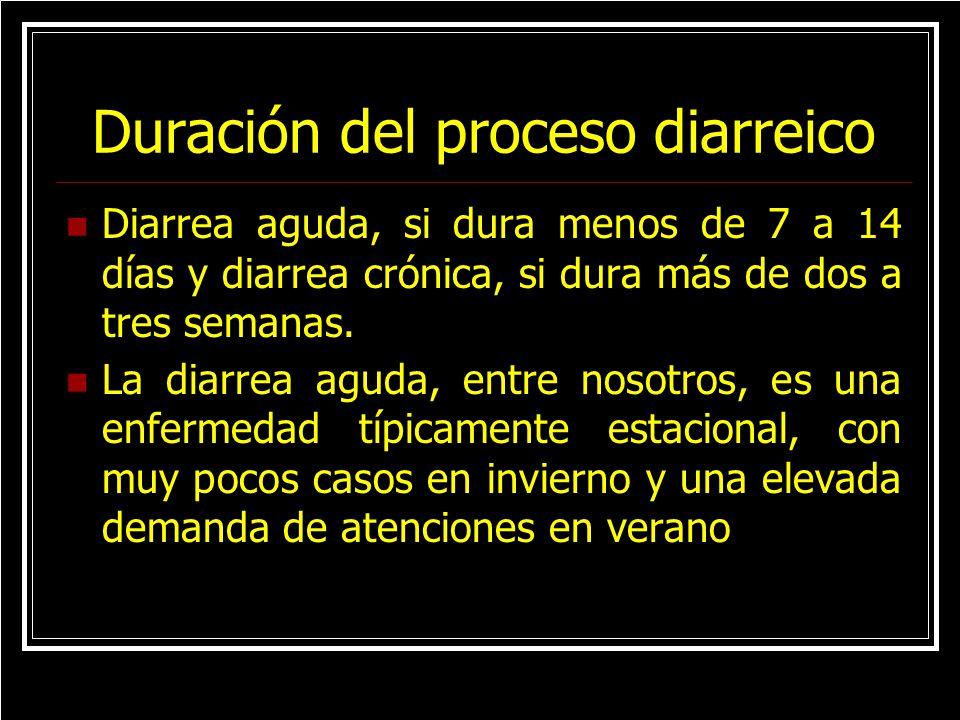 Duración del proceso diarreico