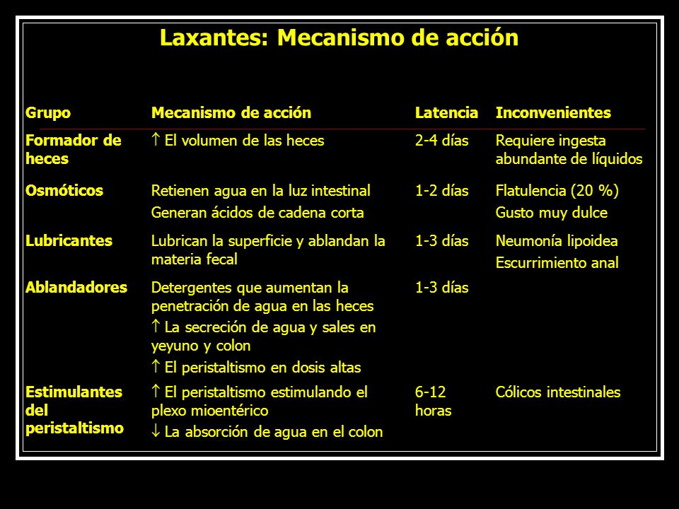 Laxantes: Mecanismo de acción