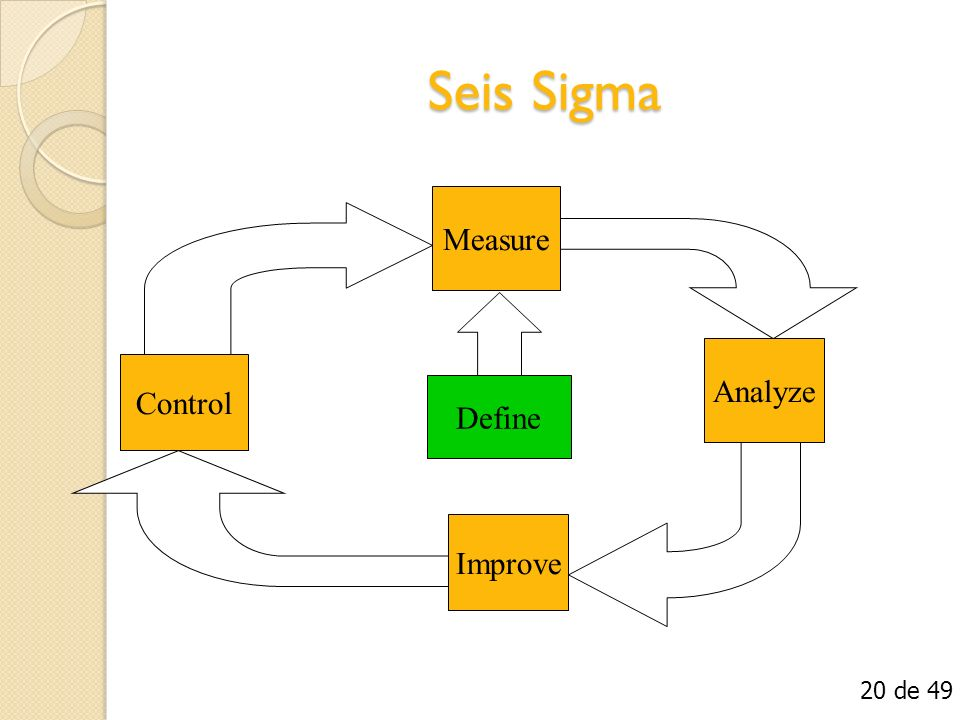 Seis Sigma Measure Analyze Improve Control Define 20 de 49
