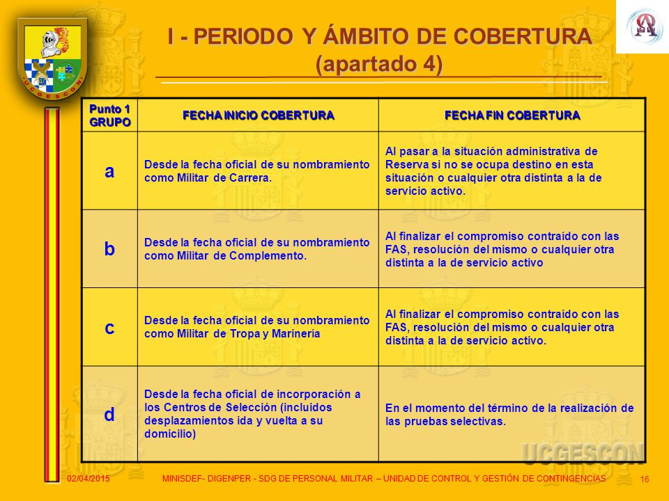 I - PERIODO Y ÁMBITO DE COBERTURA FECHA INICIO COBERTURA