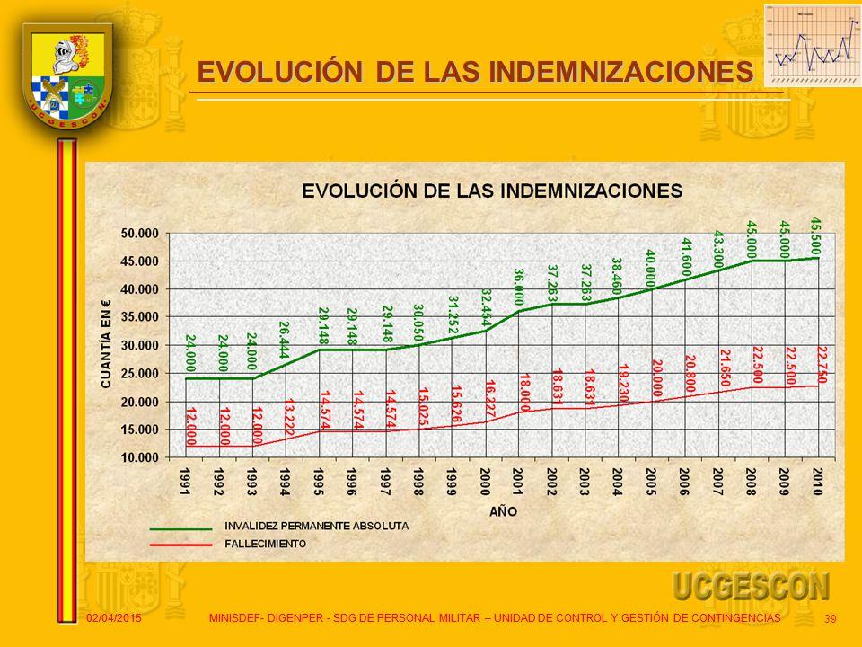 EVOLUCIÓN DE LAS INDEMNIZACIONES