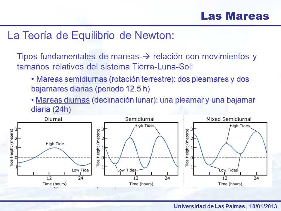 La Teoría de Equilibrio de Newton: