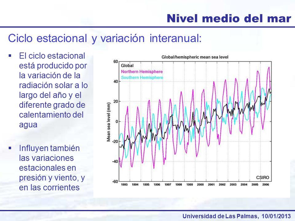 Ciclo estacional y variación interanual: