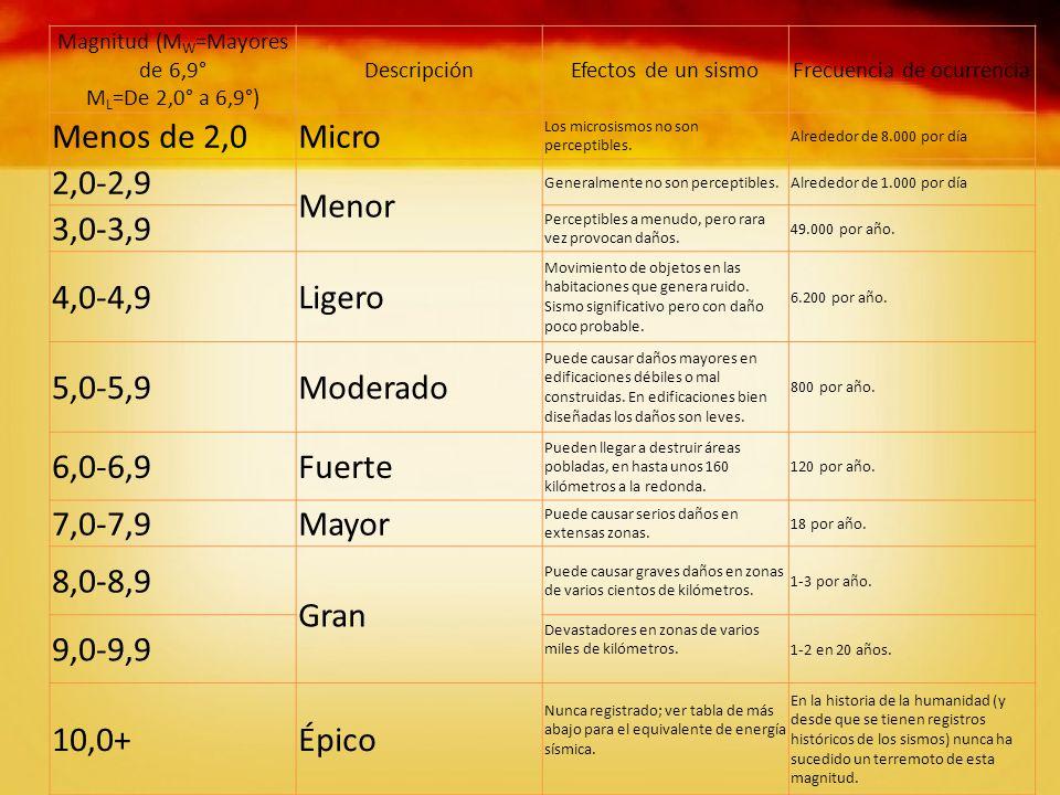 Menos de 2,0 Micro 2,0-2,9 Menor 3,0-3,9 4,0-4,9 Ligero 5,0-5,9