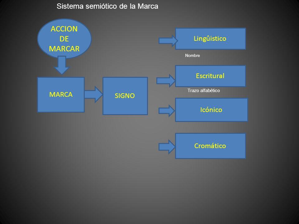 ACCION DE MARCAR Sistema semiótico de la Marca Lingûistico Escritural
