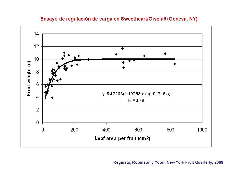 Ensayo de regulación de carga en Sweetheart/Gisela6 (Geneva, NY)