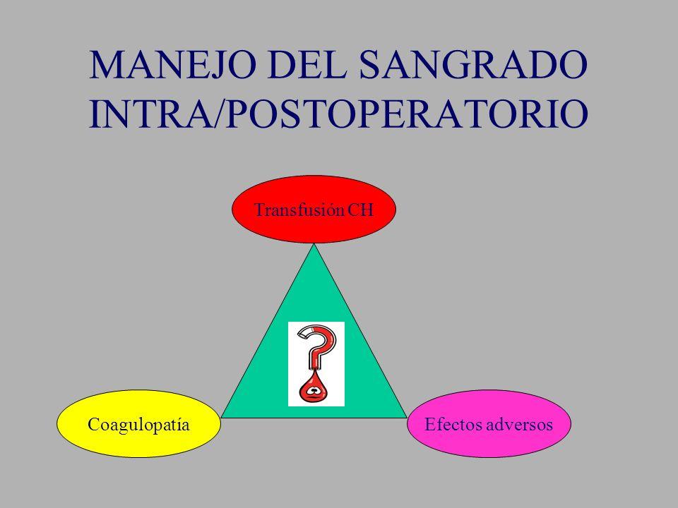 MANEJO DEL SANGRADO INTRA/POSTOPERATORIO