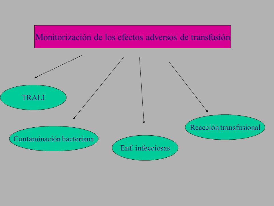 Monitorización de los efectos adversos de transfusión