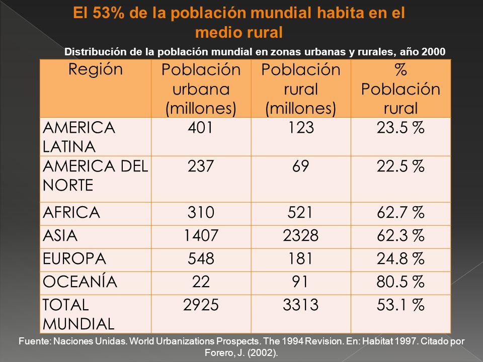 El 53% de la población mundial habita en el medio rural
