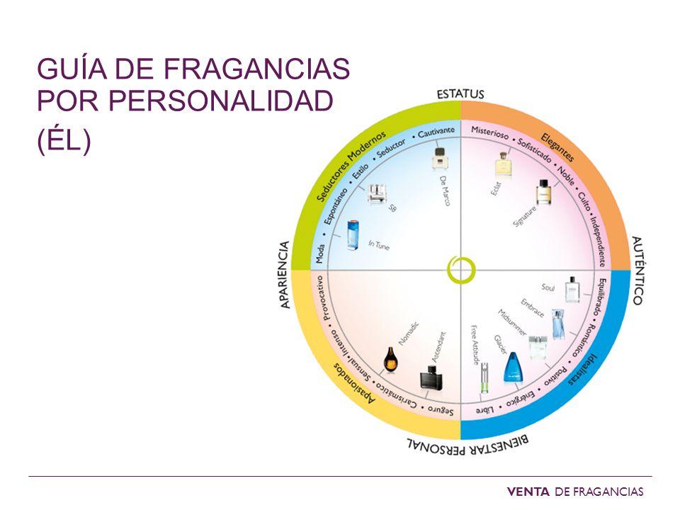 GUÍA DE FRAGANCIAS POR PERSONALIDAD (ÉL)