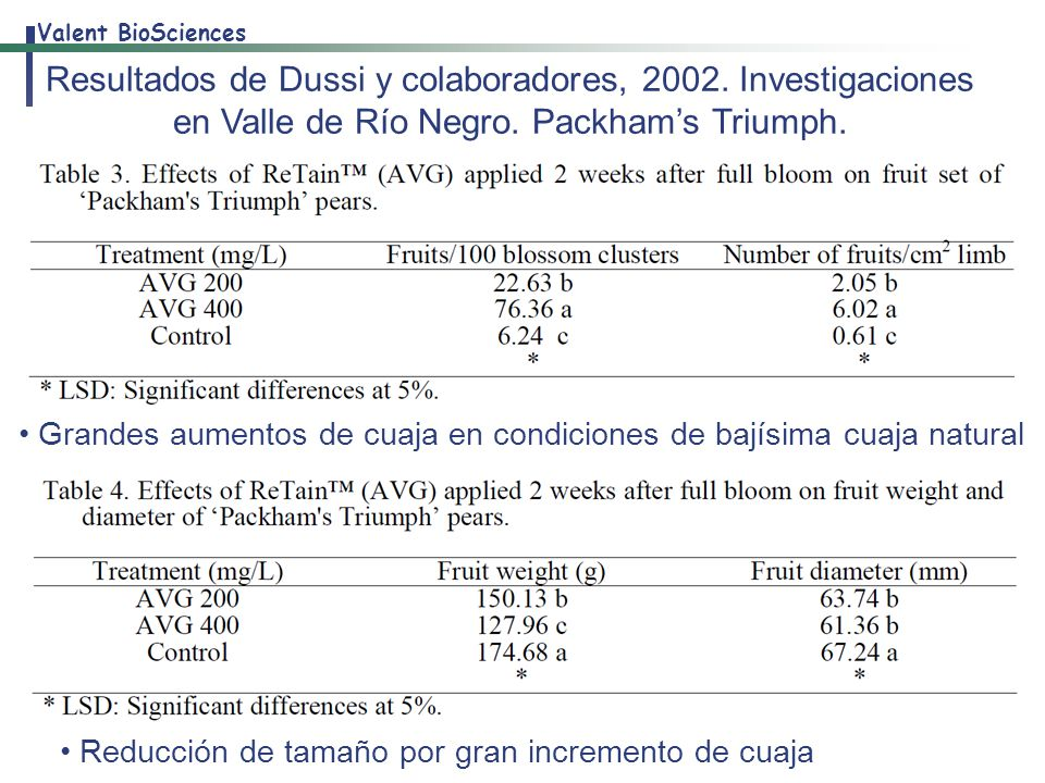 Resultados de Dussi y colaboradores, 2002