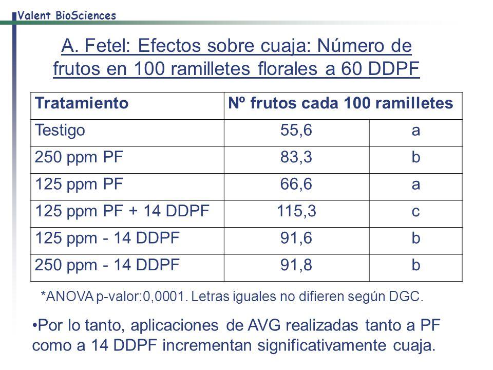 A. Fetel: Efectos sobre cuaja: Número de frutos en 100 ramilletes florales a 60 DDPF