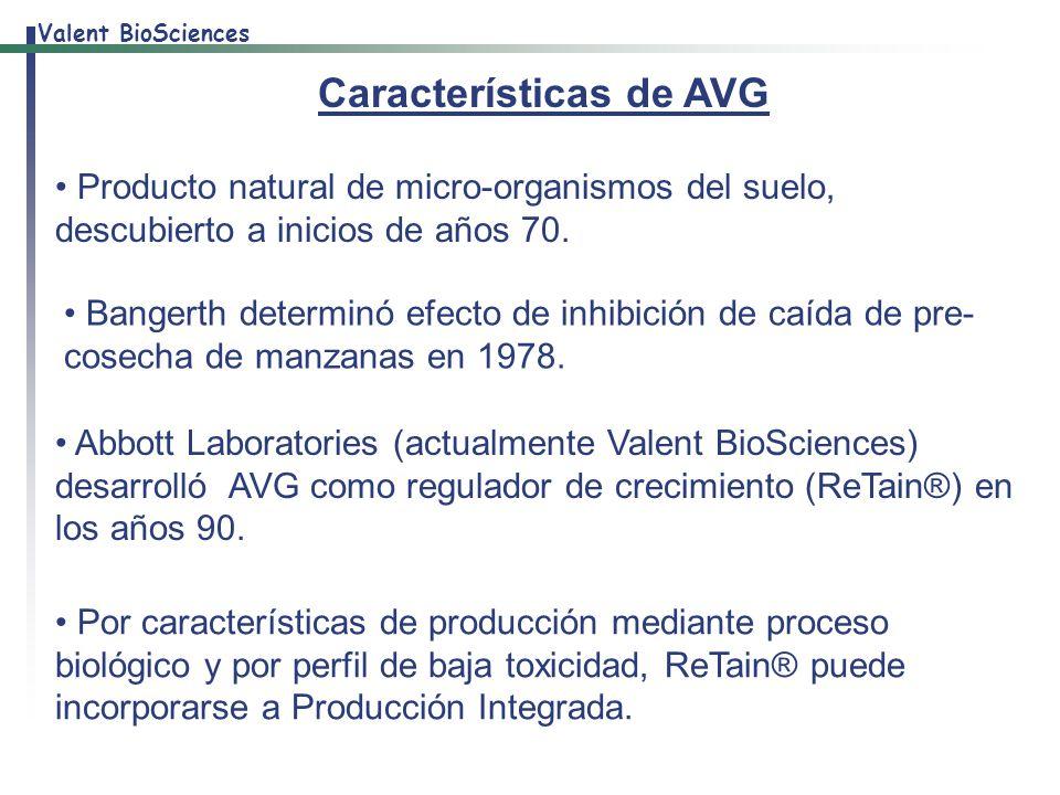 Características de AVG