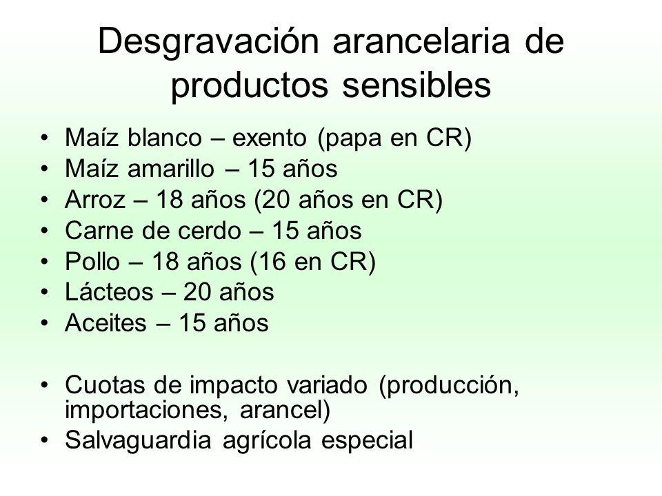 Desgravación arancelaria de productos sensibles
