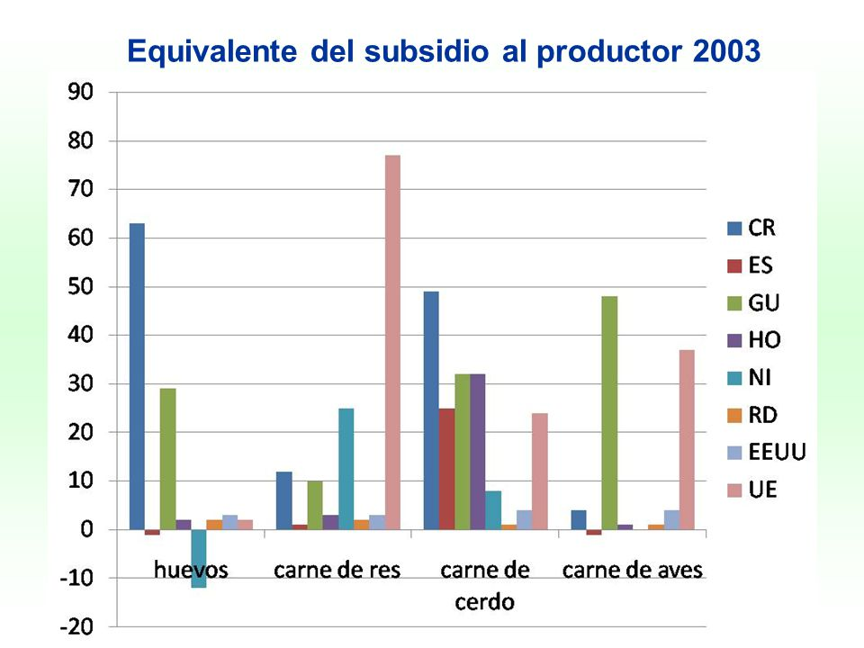 Equivalente del subsidio al productor 2003