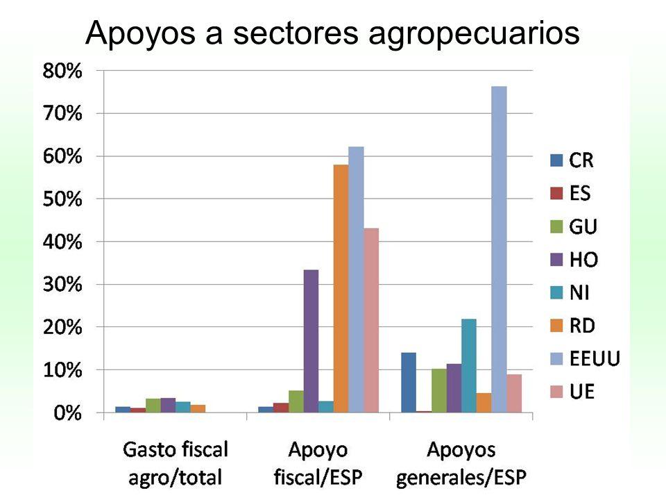 Apoyos a sectores agropecuarios