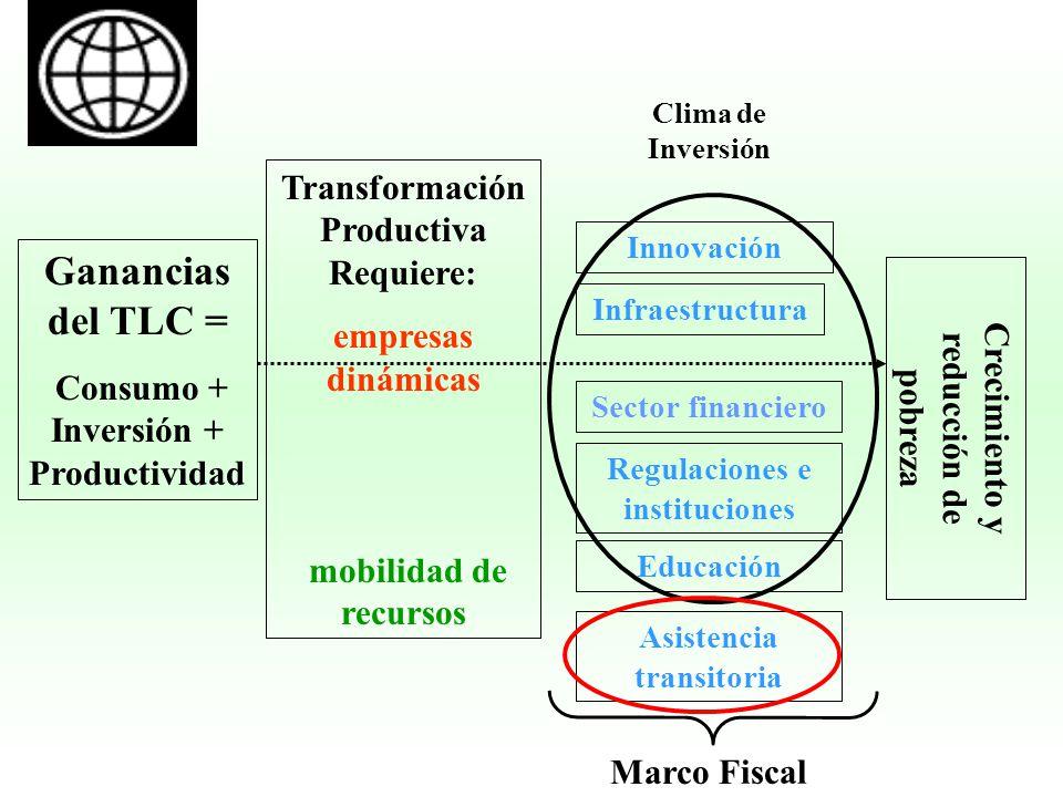 Ganancias del TLC = Transformación Productiva Requiere: