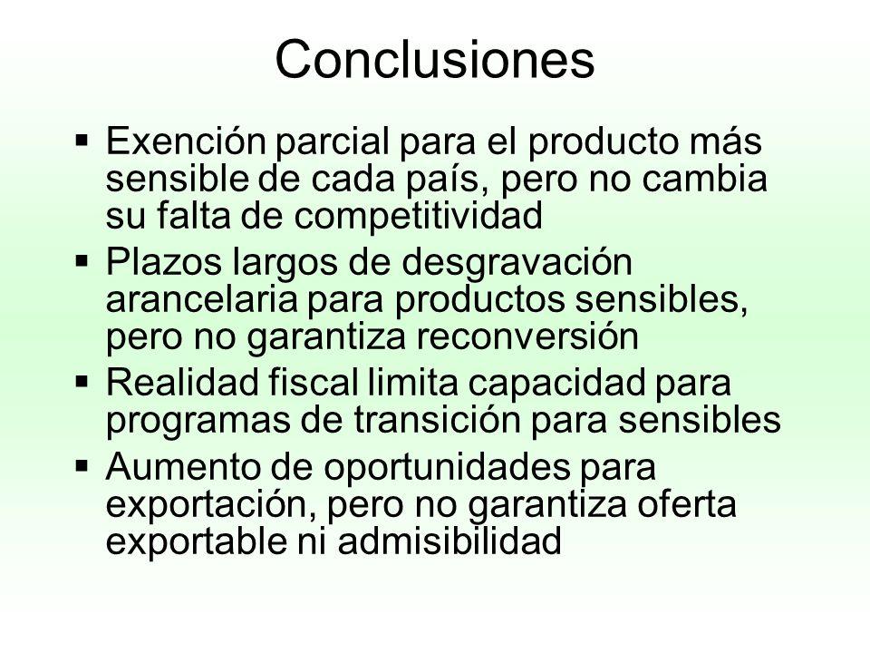 Conclusiones Exención parcial para el producto más sensible de cada país, pero no cambia su falta de competitividad.