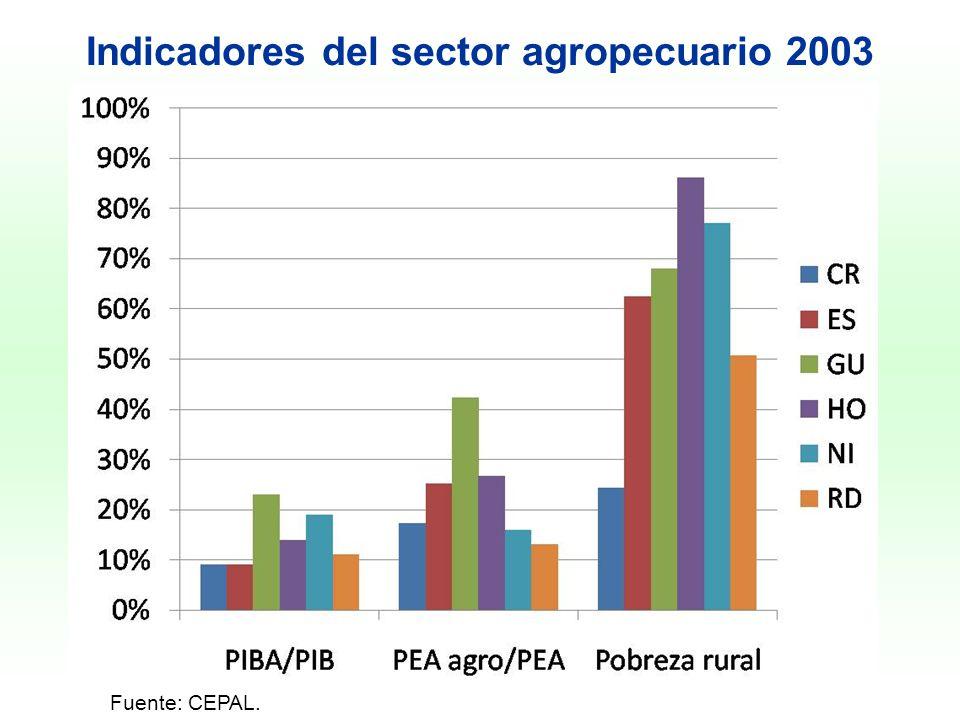 Indicadores del sector agropecuario 2003