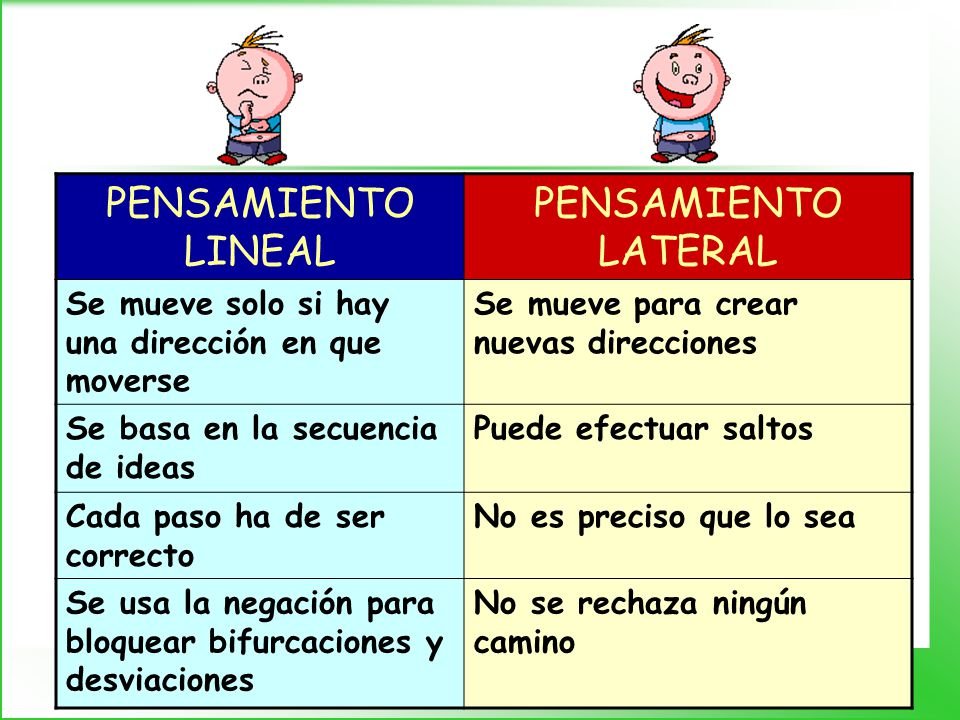 PENSAMIENTO LINEAL PENSAMIENTO LATERAL