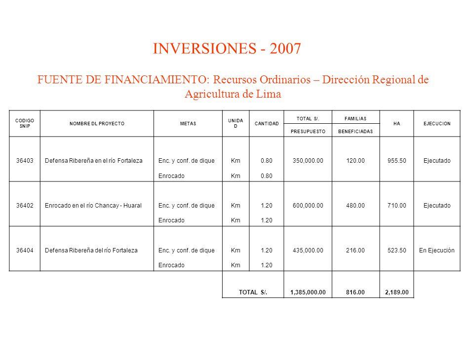 INVERSIONES - 2007 FUENTE DE FINANCIAMIENTO: Recursos Ordinarios – Dirección Regional de Agricultura de Lima.