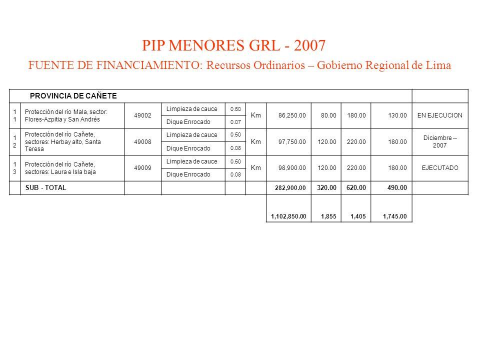 PIP MENORES GRL - 2007 FUENTE DE FINANCIAMIENTO: Recursos Ordinarios – Gobierno Regional de Lima. PROVINCIA DE CAÑETE.