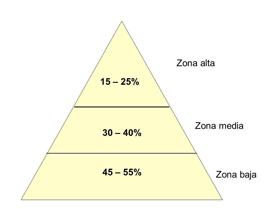Zona alta 15 – 25% Zona media 30 – 40% 45 – 55% Zona baja