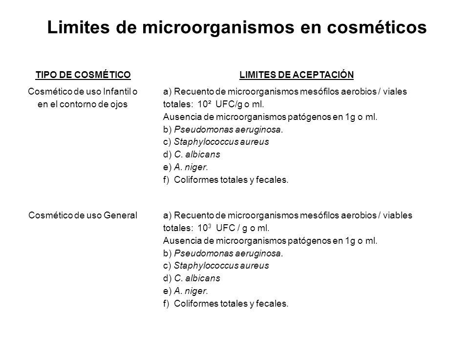 Limites de microorganismos en cosméticos