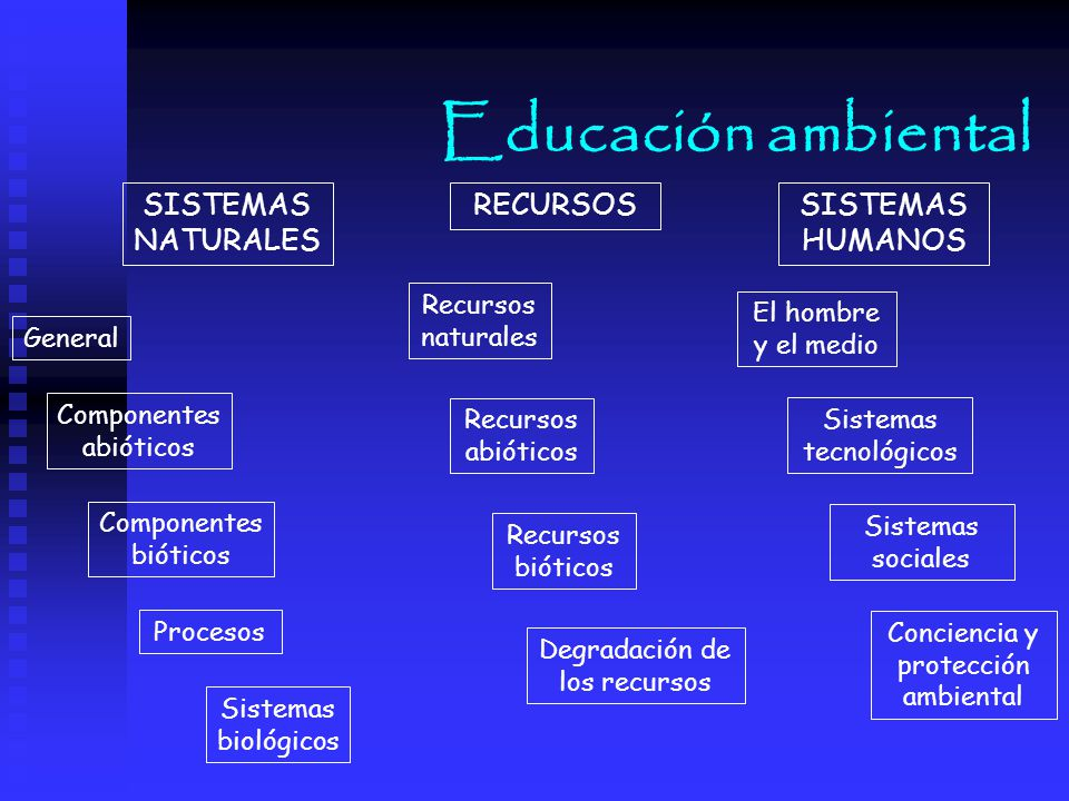 Educación ambiental SISTEMAS NATURALES RECURSOS SISTEMAS HUMANOS