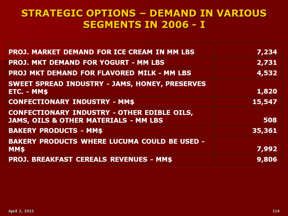 STRATEGIC OPTIONS – DEMAND IN VARIOUS SEGMENTS IN 2006 - I