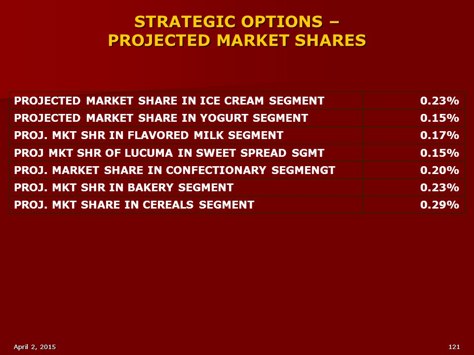STRATEGIC OPTIONS – PROJECTED MARKET SHARES