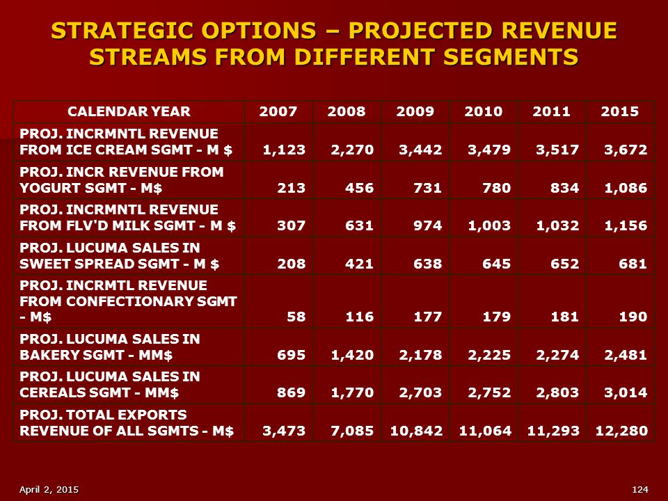 STRATEGIC OPTIONS – PROJECTED REVENUE STREAMS FROM DIFFERENT SEGMENTS