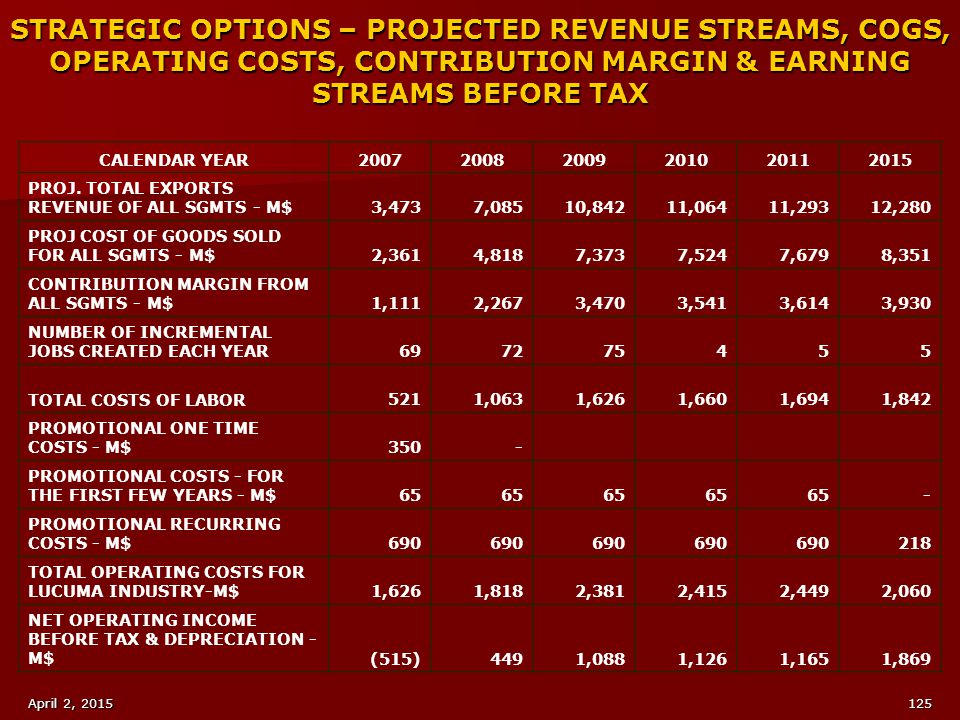 STRATEGIC OPTIONS – PROJECTED REVENUE STREAMS, COGS, OPERATING COSTS, CONTRIBUTION MARGIN & EARNING STREAMS BEFORE TAX