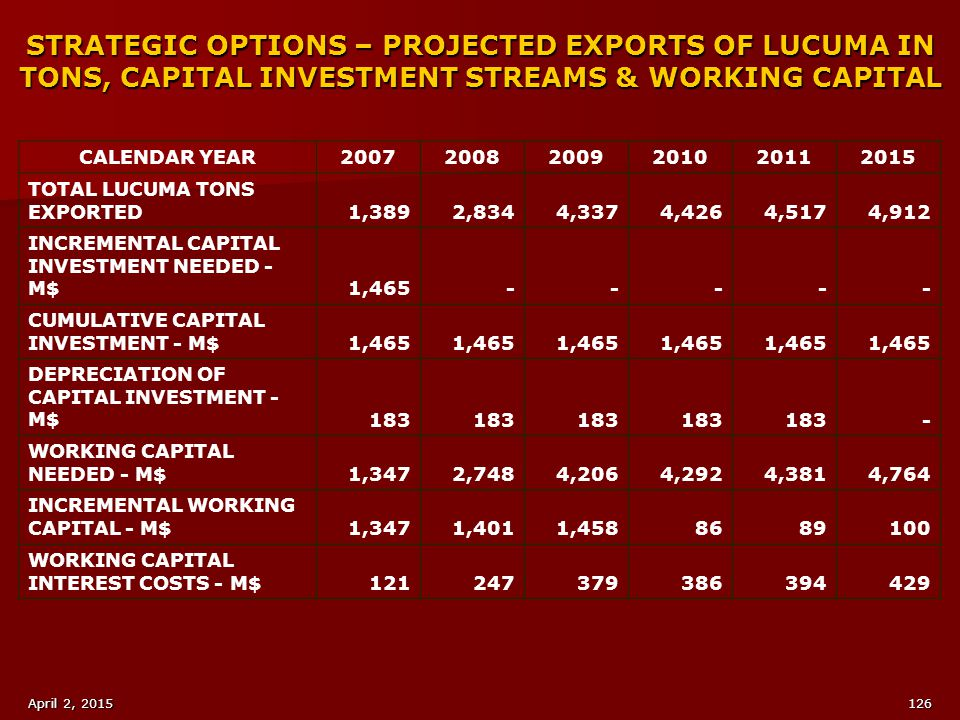 STRATEGIC OPTIONS – PROJECTED EXPORTS OF LUCUMA IN TONS, CAPITAL INVESTMENT STREAMS & WORKING CAPITAL