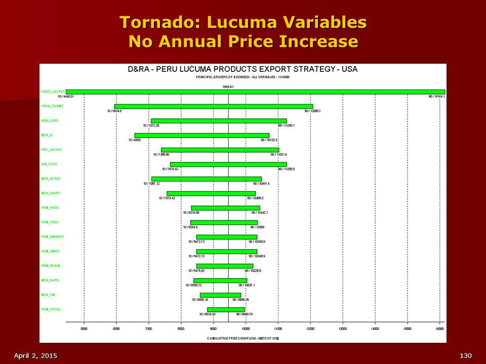 Tornado: Lucuma Variables No Annual Price Increase