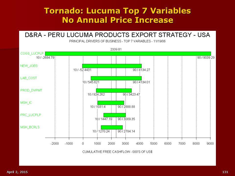 Tornado: Lucuma Top 7 Variables No Annual Price Increase