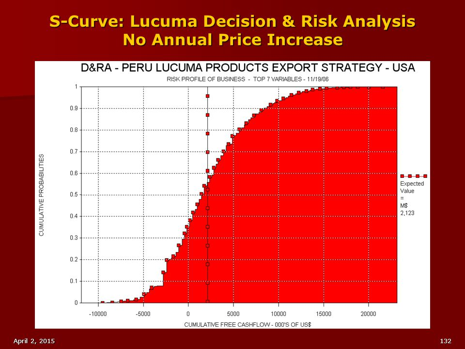 S-Curve: Lucuma Decision & Risk Analysis No Annual Price Increase