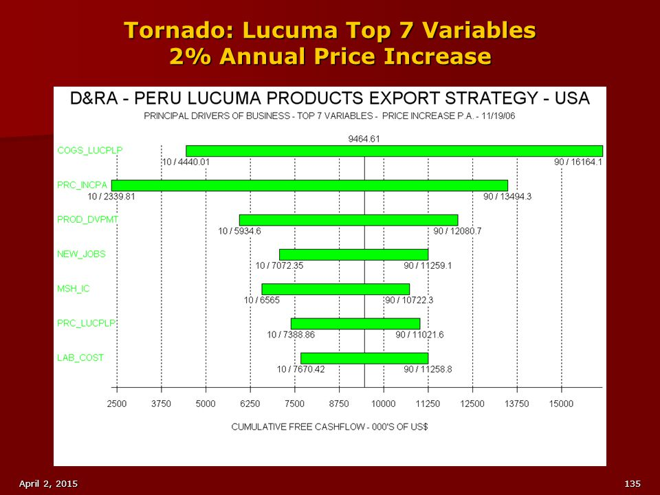 Tornado: Lucuma Top 7 Variables 2% Annual Price Increase