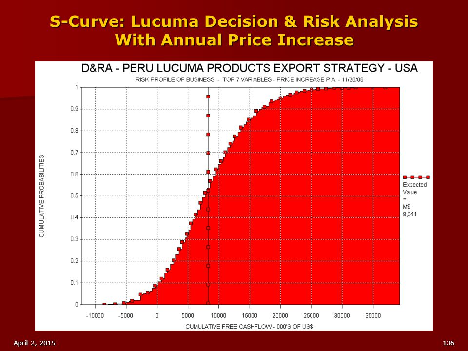 S-Curve: Lucuma Decision & Risk Analysis With Annual Price Increase