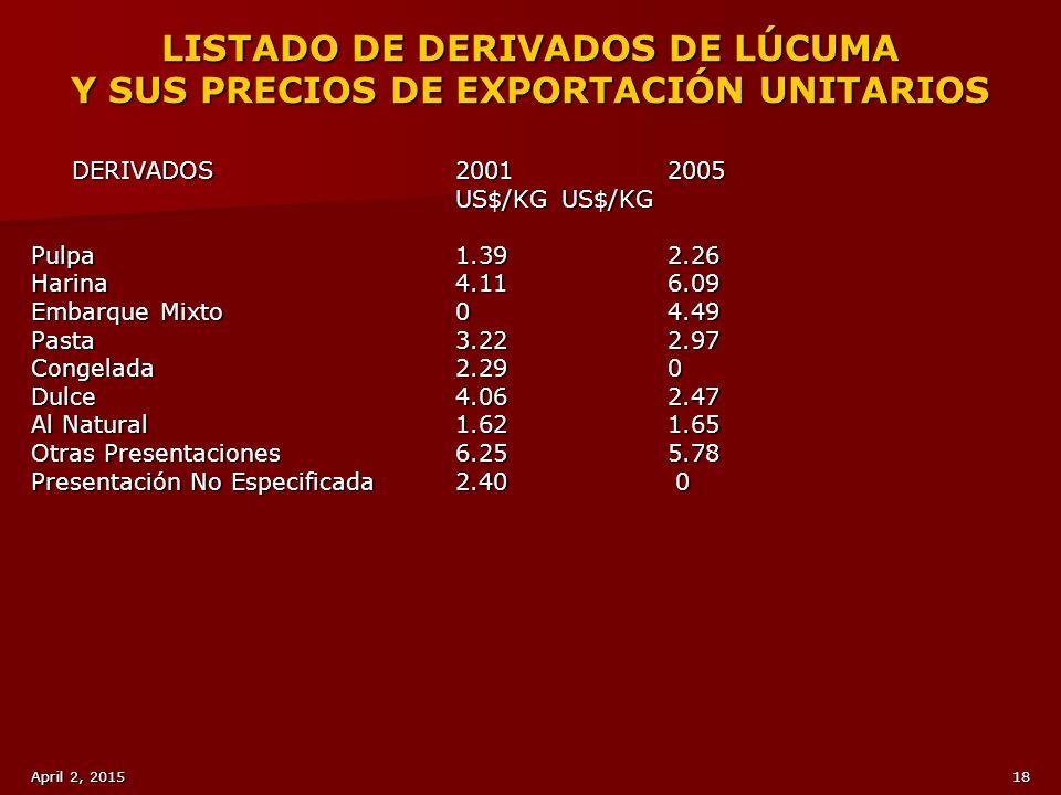 LISTADO DE DERIVADOS DE LÚCUMA Y SUS PRECIOS DE EXPORTACIÓN UNITARIOS