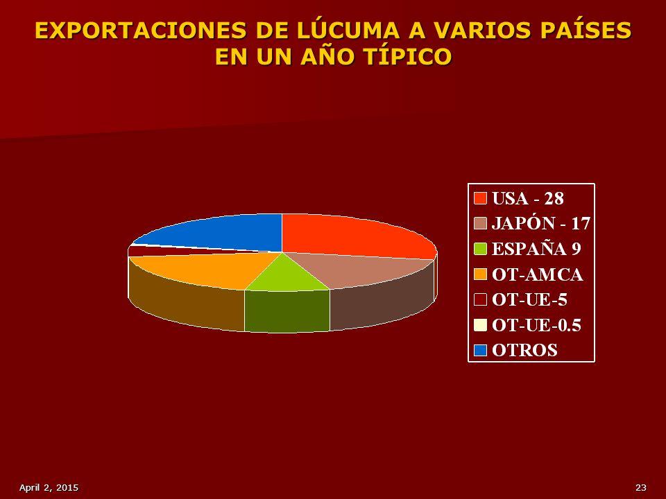 EXPORTACIONES DE LÚCUMA A VARIOS PAÍSES EN UN AÑO TÍPICO