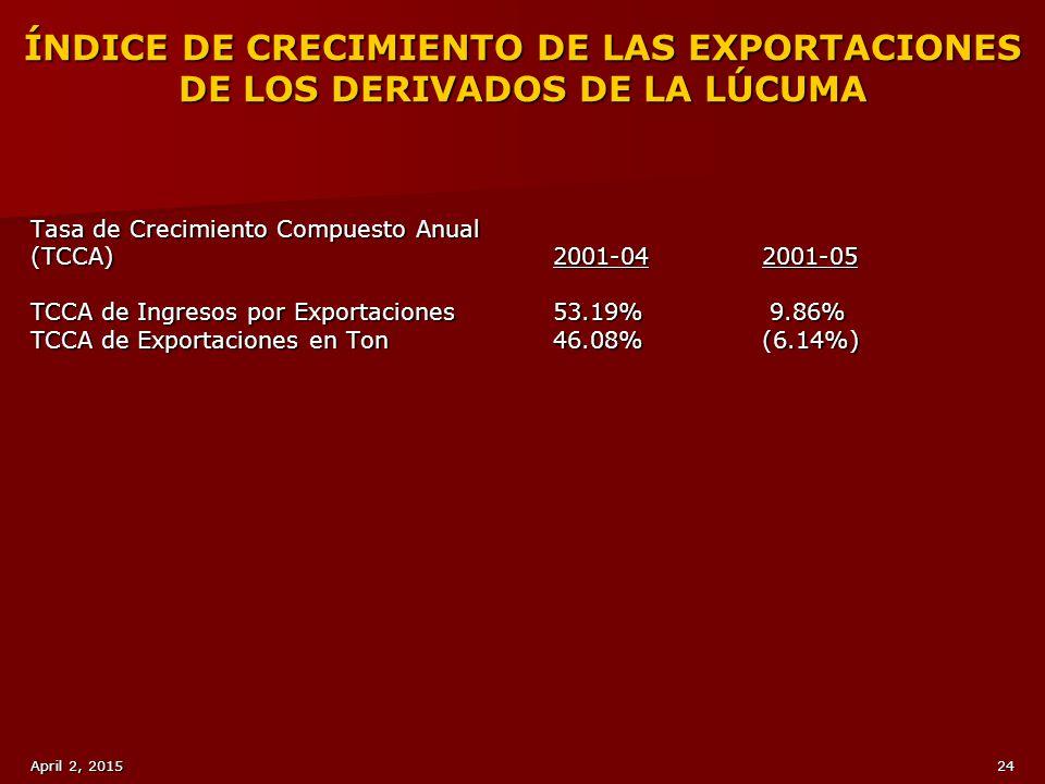 ÍNDICE DE CRECIMIENTO DE LAS EXPORTACIONES DE LOS DERIVADOS DE LA LÚCUMA
